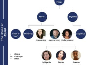 House of Atreus family tree